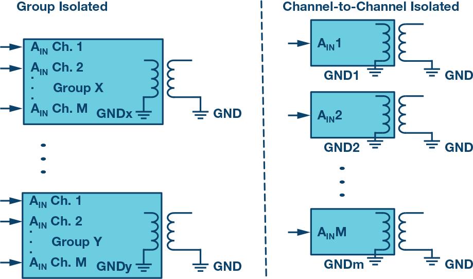 控制模拟量输入模块中的隔离问题及解决方法