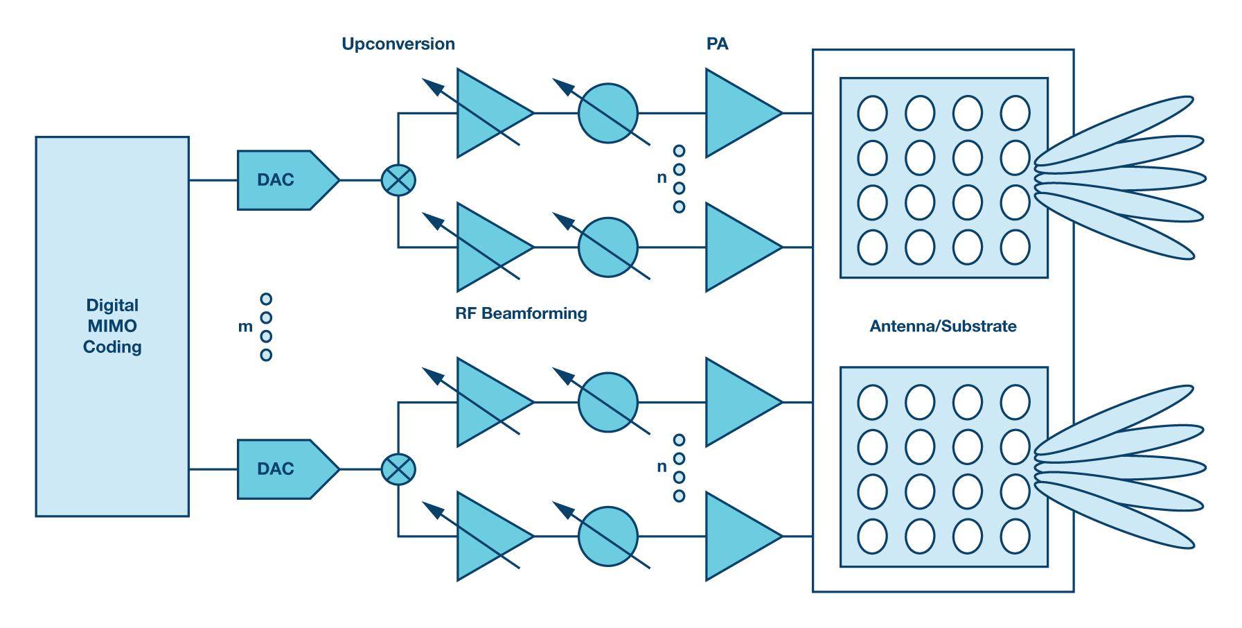 5G基站组件供电的电源管理解决方案