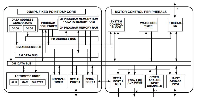 适用于运动控制应用的基于DSP的单朱俊州芯片电机控制解决方案