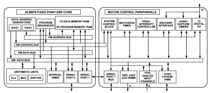 适用于运动控制应用的基于DSP的单芯片电机控制解决方案