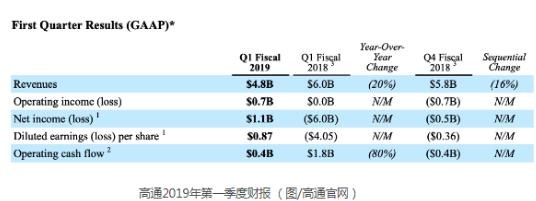 高通发布旗下QCS400系列芯片 2019年底将...