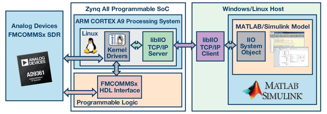 利用基于模型的开发软件定义无线电