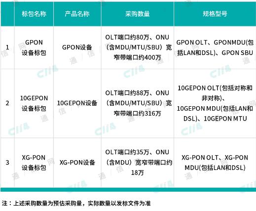 中国电信称将启动2019年度PON设备集采项目