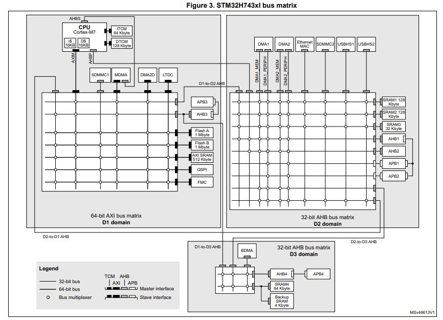 STM32H743XI 32位ARM处理器的数据手册免费下载