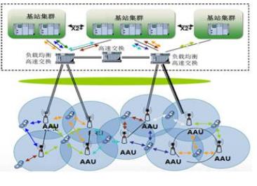 华为与福建移动已完成了一阶段的5G CRAN试点...