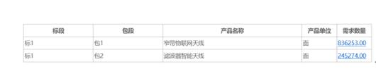 中国移动正式公布2019-2020年窄带物联网天线和滤波器智能天线采购结果