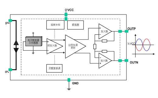 CC6901单芯片霍尔效应电流传感器的数据手册免费下载