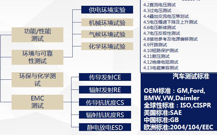汽车DCDC电源芯片EMC设计要点的详细资料说明