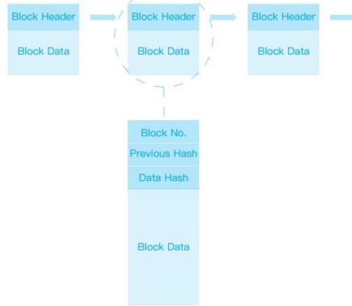 区块链技术的特点及应用领域介绍