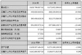 国星光电发布了2018年年度报告,公司实现营业总收入36.26亿元