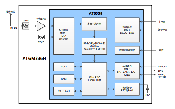 ATGM336H BDS和GNSS卫星导航模块用户手册资料免费下载