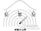 地下管线探测仪接收机的工作原理及方法