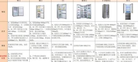内嵌式冰箱颜值与实用双收 放在厨房无疑是最好的选择