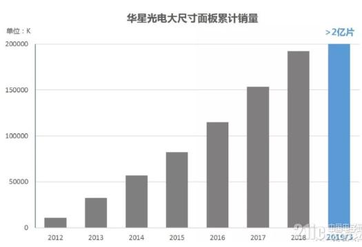华星光电大尺寸面板累计销量数据分析