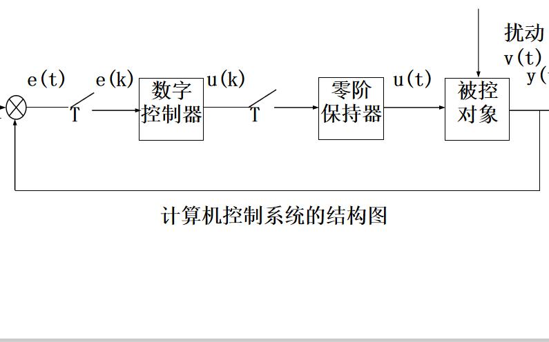 計算機控制系統之常規及復雜控制技術的詳細資料說明