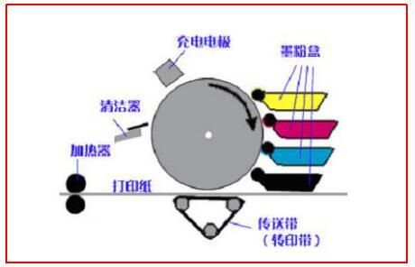 激光打印机的主要工作原理是什么?激光打印机工作原理介绍