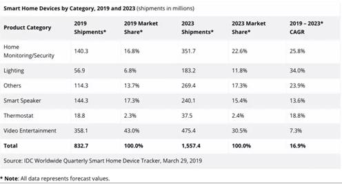 qy88千赢国际娱乐家居市场出货量剧增 苹果受到的关注将越来越多