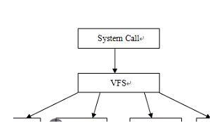 linux文件系统中的虚拟文件系统设计详解