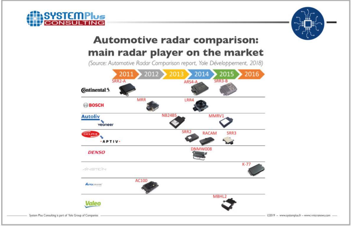 自动驾驶相关雷达主要供应商