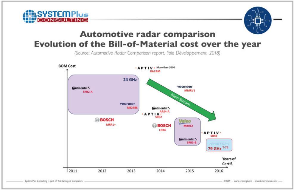 集成更多的数字功能到RFIC将是趋势