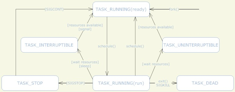 linux内核对进程的管理分为两个方面