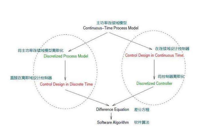 使用MathCAD做求导运算的应用与问题详细教程资料说明