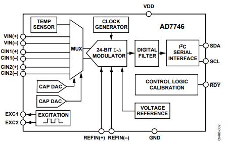 AD7745和AD7746电容数字转换器的数据手册免费下载