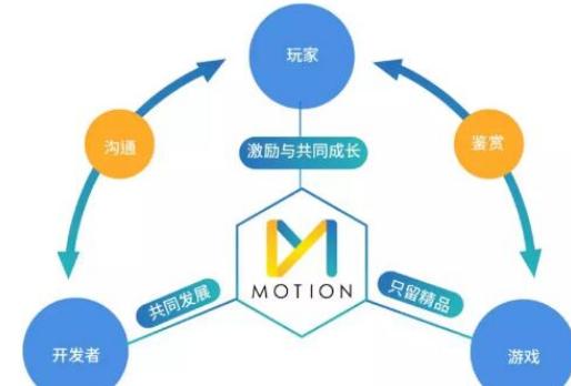 区块链底层公链的Motion游戏平台介绍