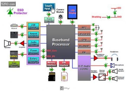 如何防止电子产品受到静电袭击和电磁干扰