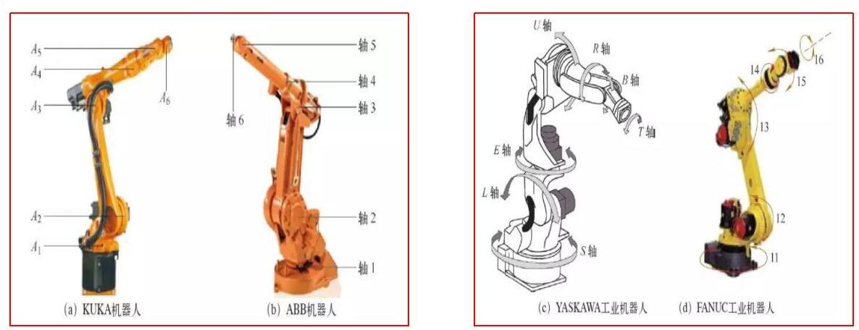 六轴机器人是哪六个轴