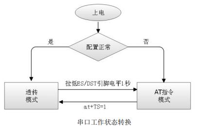 HLK-M35串口WIFI透传模块AT指令手册资料免费下载