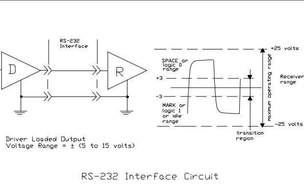 RS-422和RS-485的应用说明资料免费下载