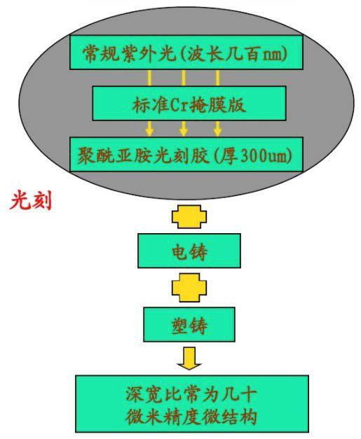 Figure 10 Flow chart of LIGA process and quasi-LIGA process