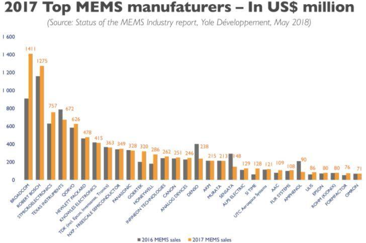 Market Forecast for Global MEMS Industry 30 and RF Module RF MEMS in 2017