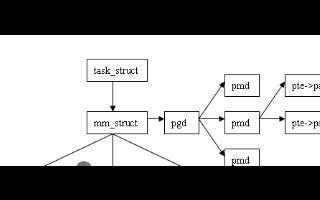 Linux社区关于解决兼容性和效率的这两个问题浅析