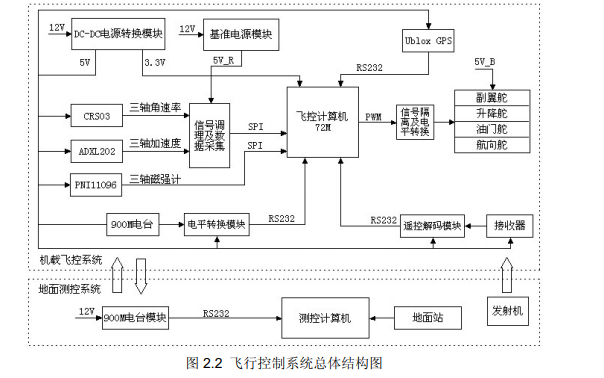 如何使用STM32單片機進行無人機飛行控制系統設計