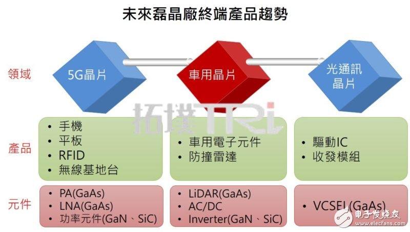 化合物半导体材料或成新一代半导体发展的重要关键