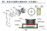 CMOS 图像传感器:摄像头核心部件,百亿美金市...