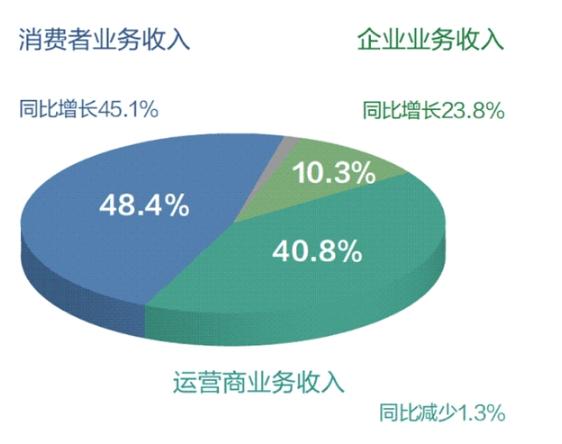 华为准备进入qy88千赢国际娱乐电视市场的同时 还积极谋求在笔记...