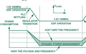 动态电源管理在嵌入式应用中的性能解析