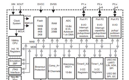 MSP430G2X13和MSP430G2X53系列微控制器的数据手册免费下载