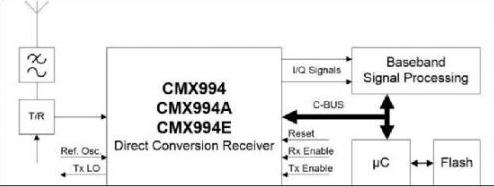 基于近零中频的改善直接变换接收器设计浅析