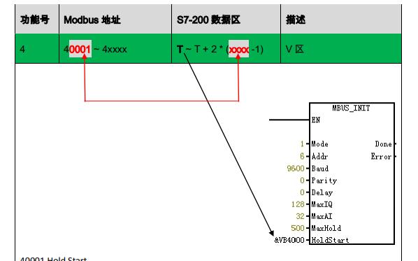 S7-200内部的数据存储区与Modbus的 0、1、3、4类地址的对应关系说明
