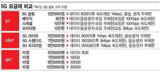 韩国移动运营商初步确定5G套餐资费标准最低起步价...