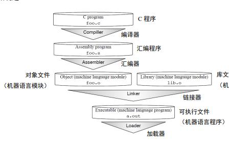 RISC-V讀卡器中文手冊資料免費下載