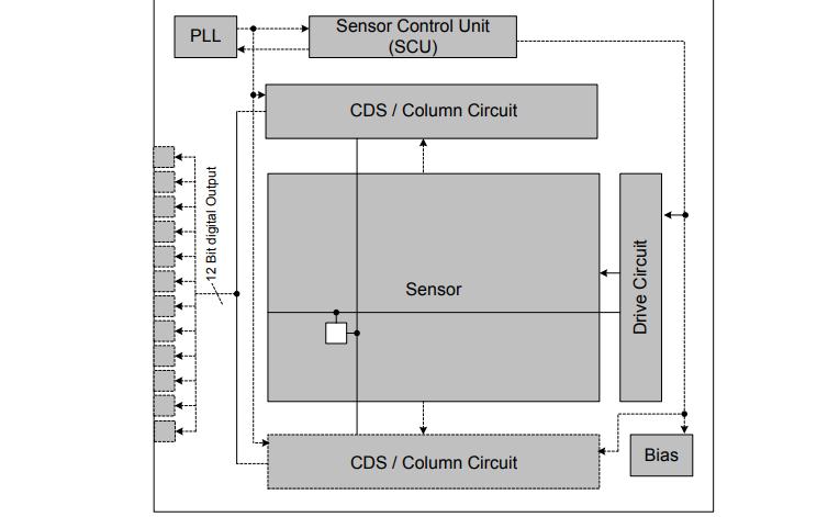 IMX238LQJ-C CMOS有源像素型固态图像传感器的数据手册免费下载