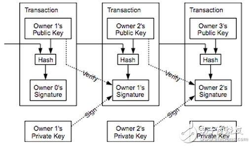 为什么区块链很重要它可以做什么