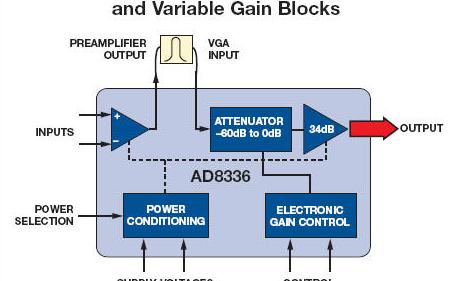 通信技術可以通過數據轉換器功能降低難度