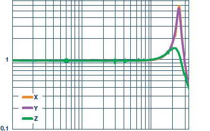 测量交流加速度该不该校准呢?