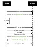 簡單介紹TLS1.2握手和協商過程